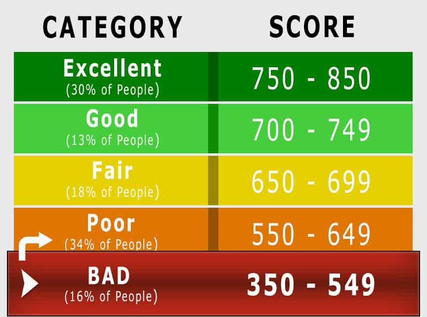 Bad Credit Card Score