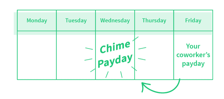 Chime Bank Chime Payday