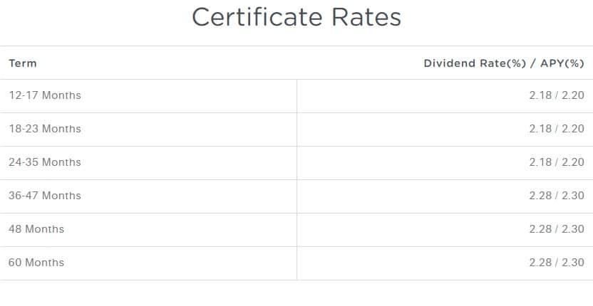 best cds rates