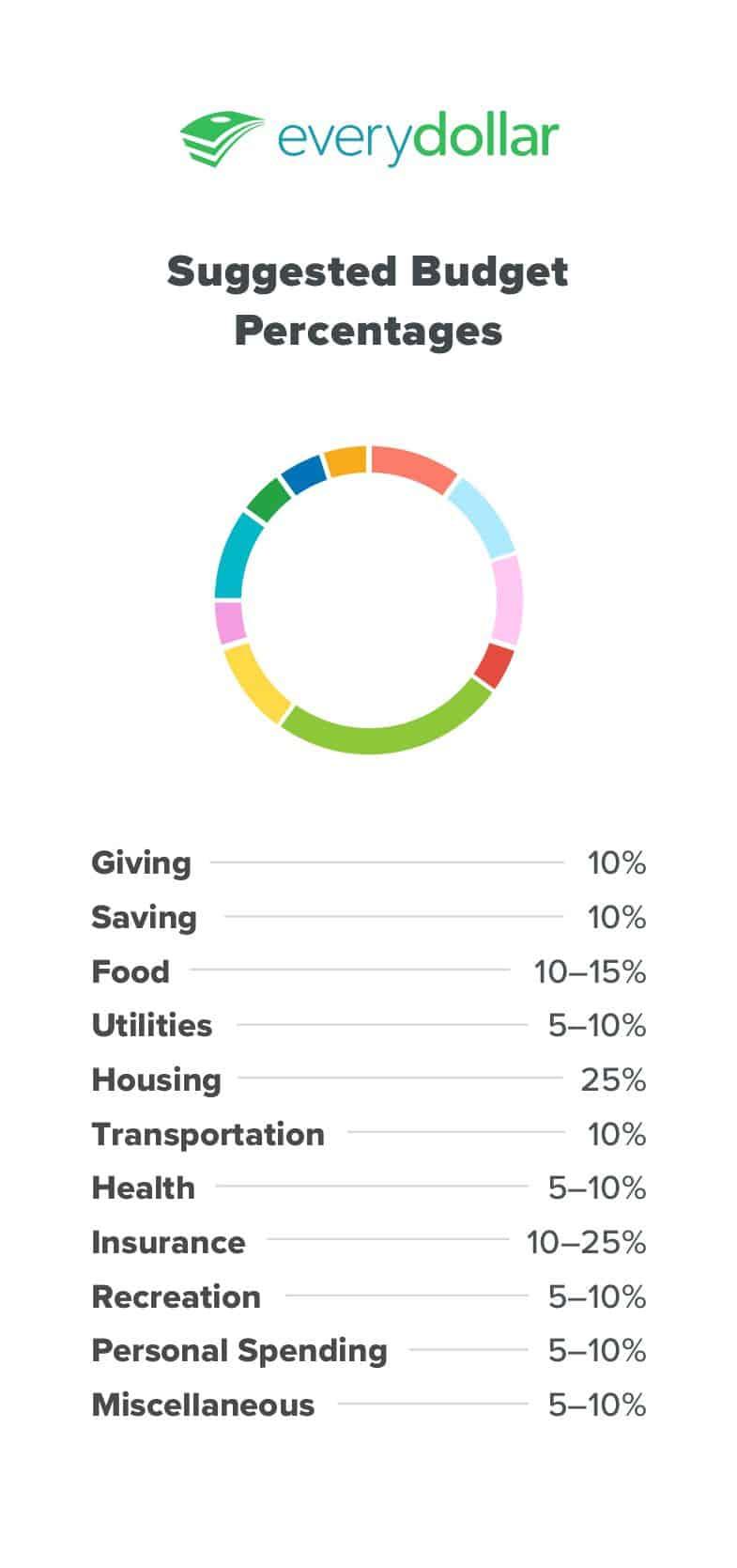 EveryDollar Budget App Suggestion
