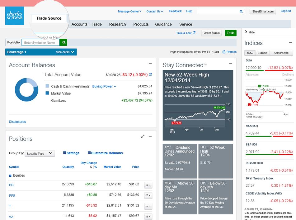 Schwab futures margin